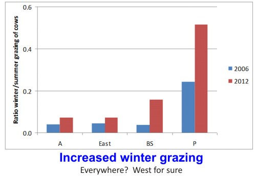 Increased winter grazing vs. month