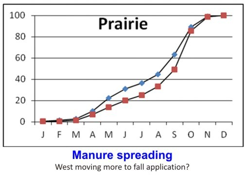 Manure spreading vs. month
