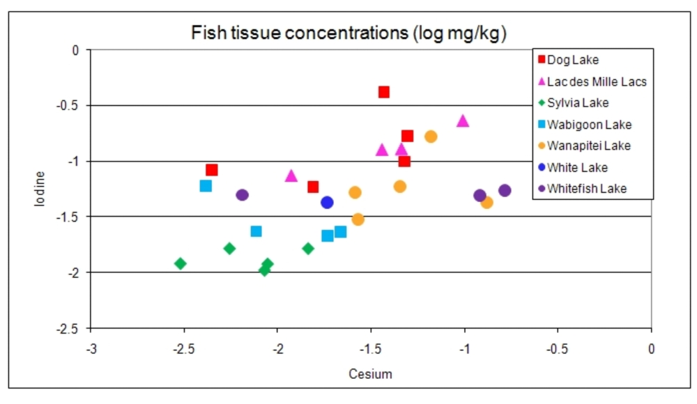 Fish tissue concentrations